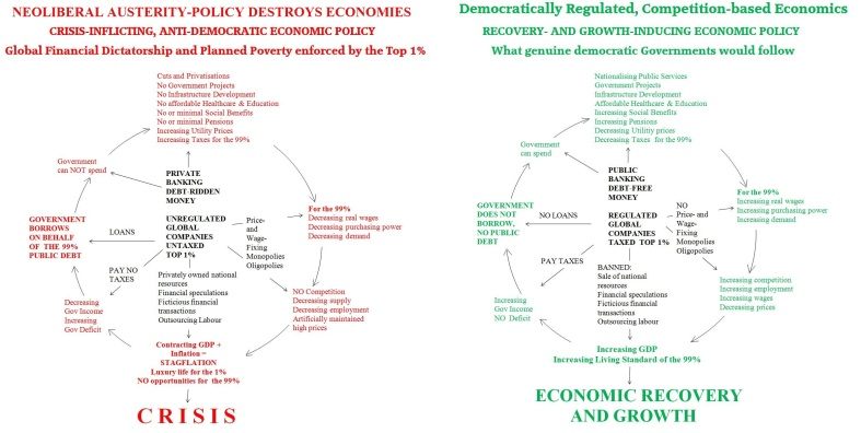 Crisis vs Recovery charts
