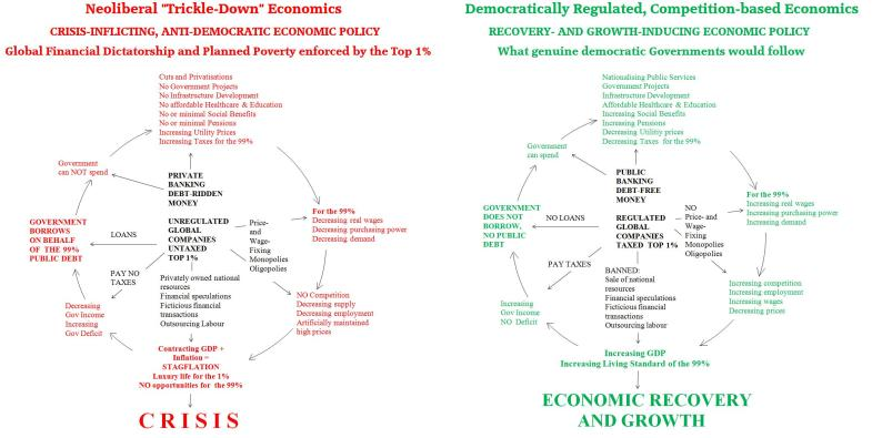 Crisis vs Recovery