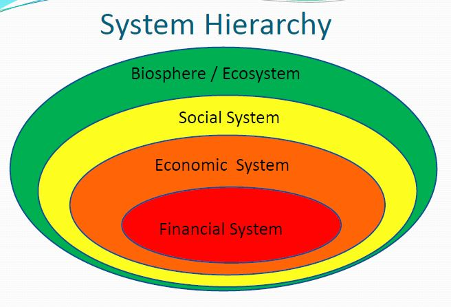 system hierarchy